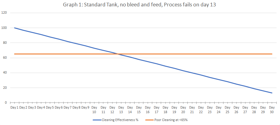 Graph with standard tank, no bleed and feed, process fails on day 13
